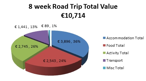 8_week_road_trip_total_value