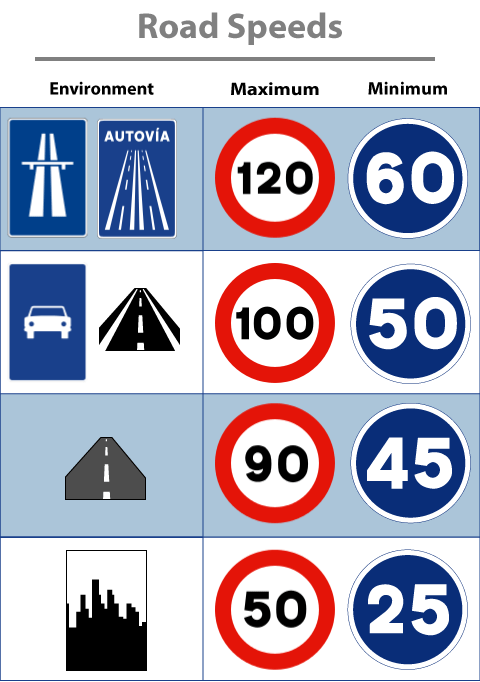 Spanish-Road-Signs-Speed limits in Spain