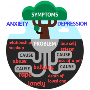 Causes of Anxiety & Depression