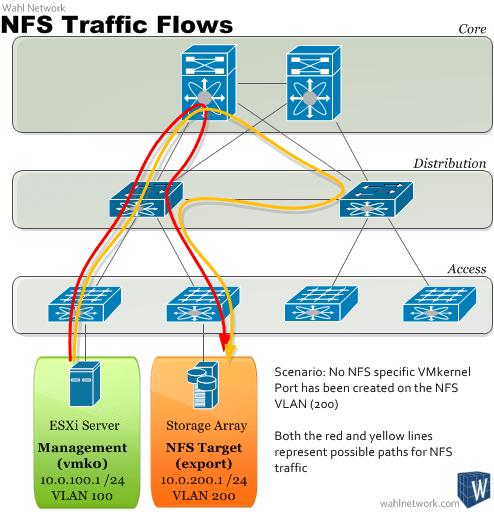 The Necessity For Nfs Vmkernel Ports Explained
