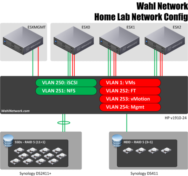 vSphere Home Lab Network Configuration - Wahl Network