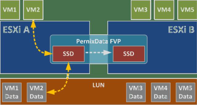 pernix-data-diagram
