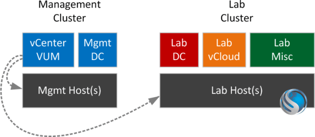 An example management cluster arrangement with a single vCenter controlling the entire infrastructure