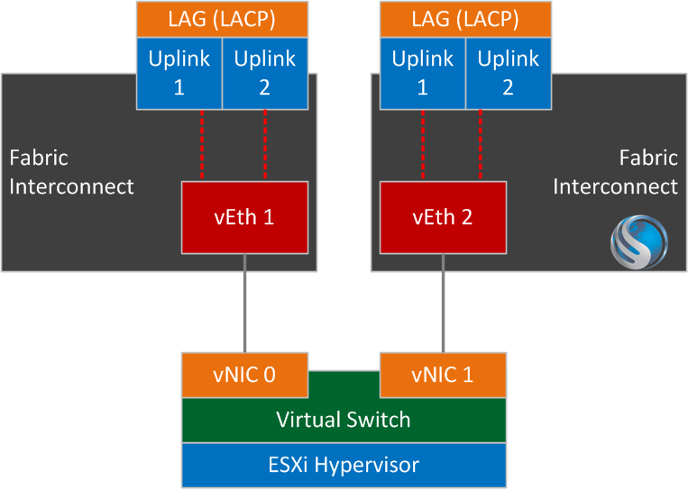 How Link Aggregation Affects vSphere Teaming Policies with