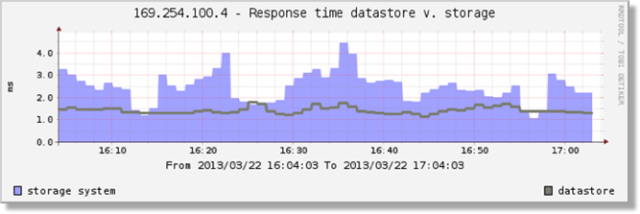 A graph comparing latency of an Infinio accelerated datastore to the array