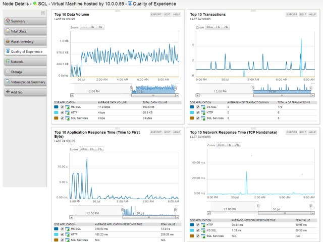 The QoE Dashboard for my SQL server