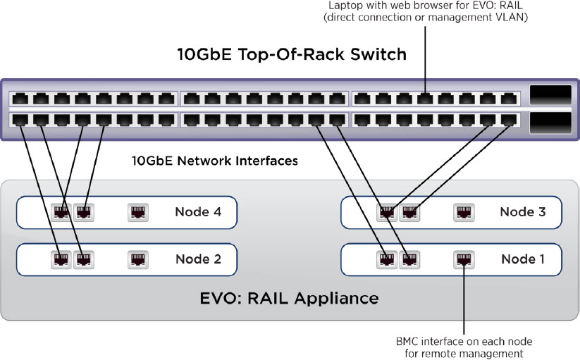 I would assume most folks would actually use two ToR switches for redundancy.