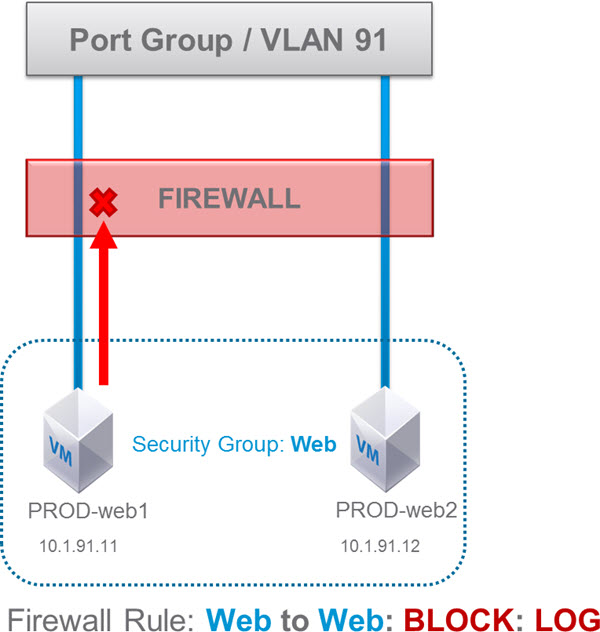 NSX Distributed Firewall Rule