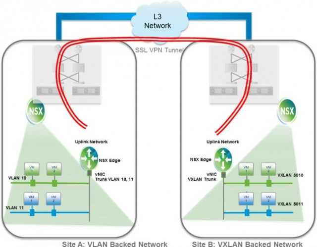 L2 VPN - Enterprise Migration