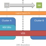 VDS Across Mixed NSX Clusters