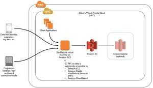 Deduplicating Amazon S3 Storage with StorReduce  Wahl Network
