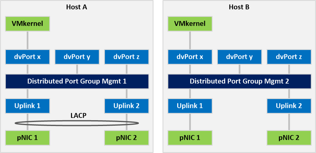 A Look at Mixing LACP Among ESXi Hosts - Wahl Network
