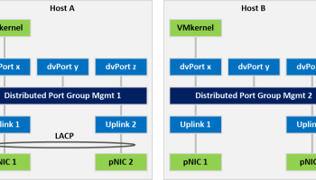 Demystifying LACP vs Static EtherChannel for vSphere - Wahl