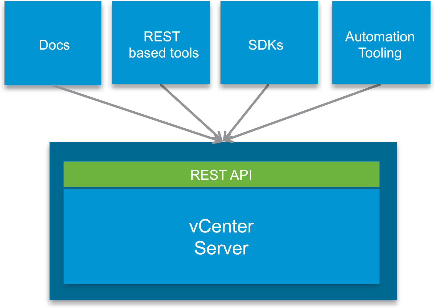 VMware Gets Serious about RESTful APIs and Expanding