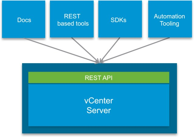 vcenter-rest-api