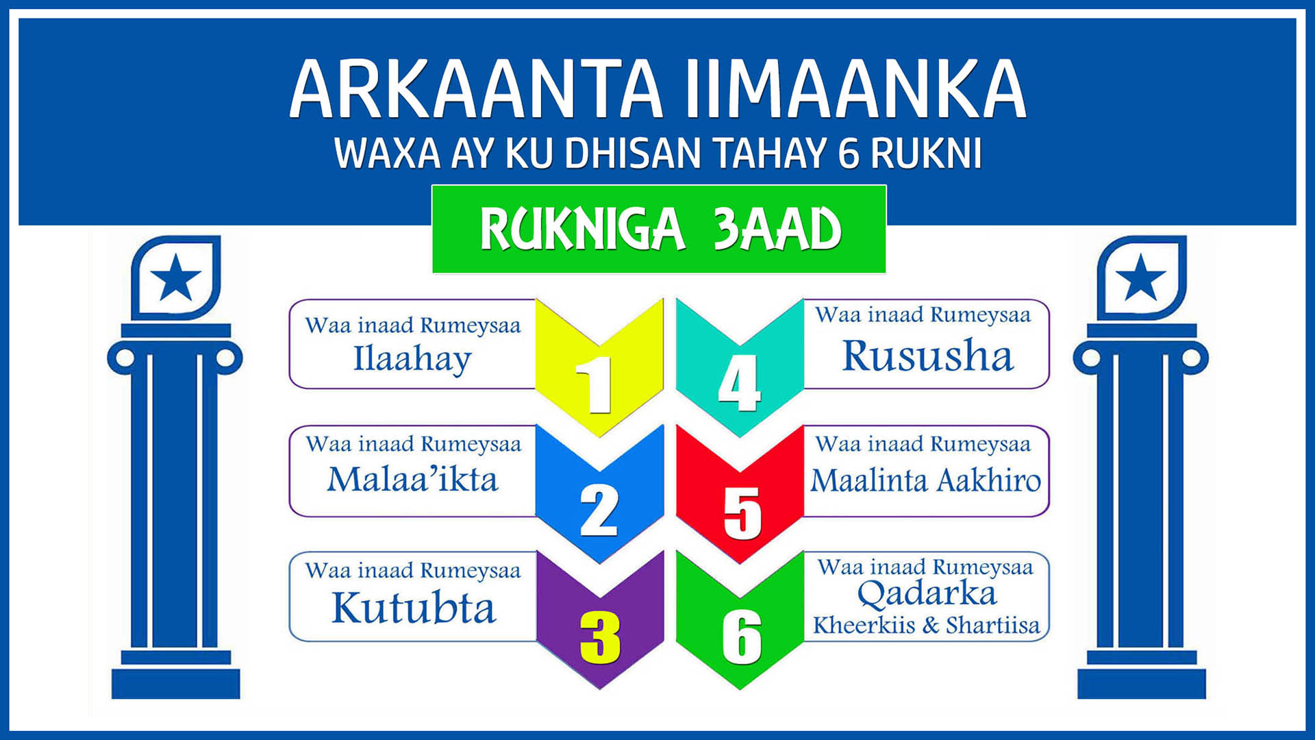 Arkaanta Iimaanka – Qaybta 3aad