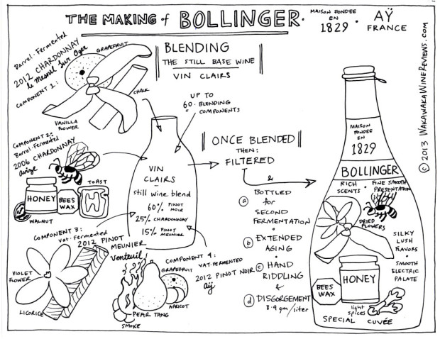 Making the Bollinger Special Cuvee