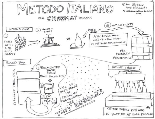 Metodo Italiano for Sparkling wine