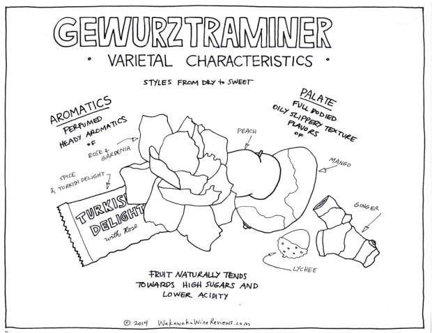Gewurztraminer Characteristics
