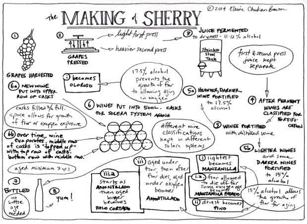 The Making of Sherry
