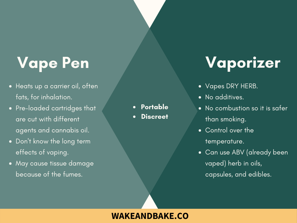Choosing a Portable Vaporizer