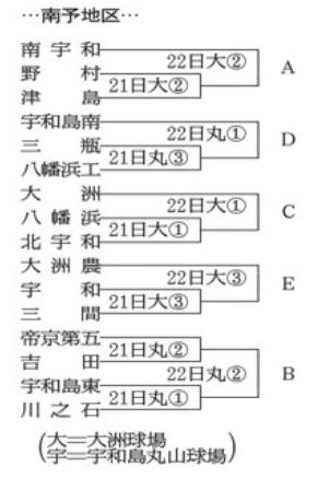 第68回春季四国地区高等学校野球大会愛媛県大会(2)