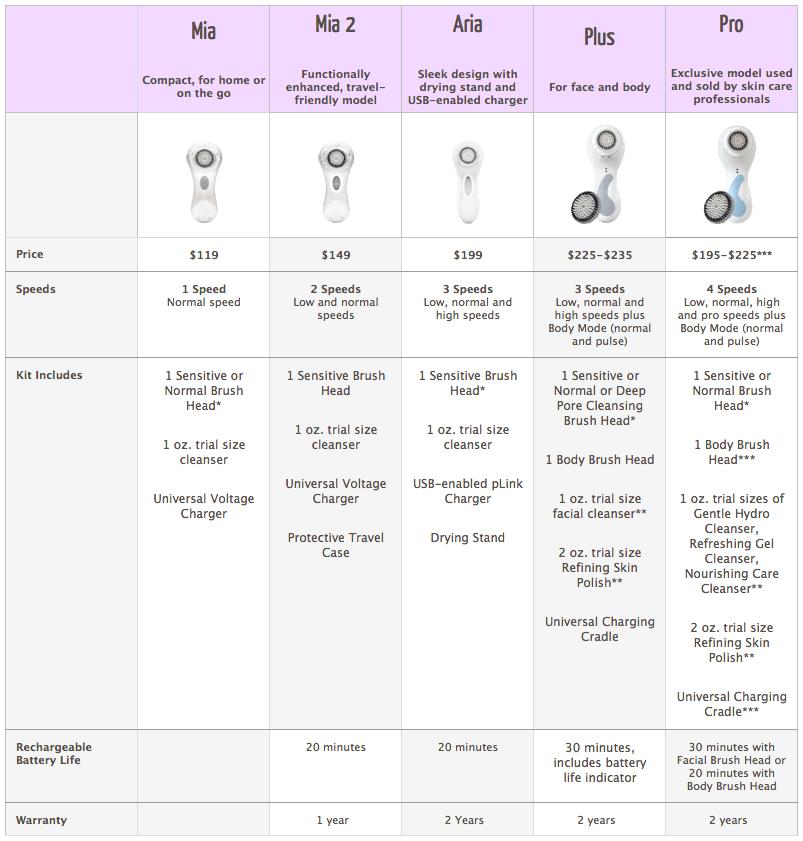 clarisonic-comparison-chart