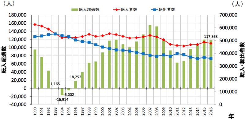 東京人口一極集中の現状