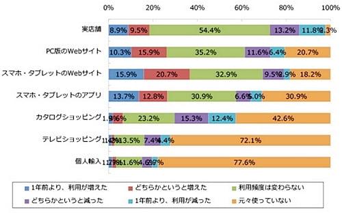 女性のスマホ利用状況グラフ