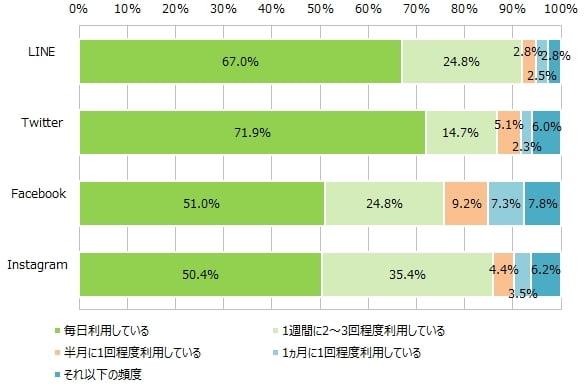 SNSアプリ利用頻度グラフ