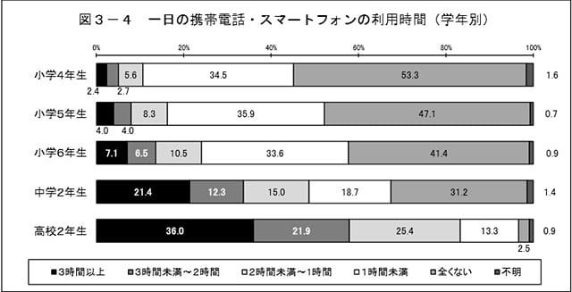 子供のスマホ利用時間グラフ