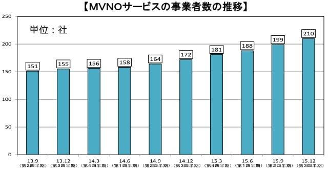 格安SIM(MVNO)の業者数と契約者数はどれくらい?トップ画像