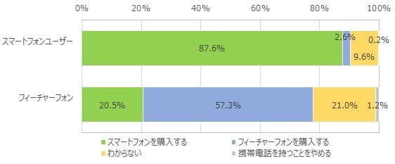 シニアの端末買い替え需要に関する調査データ