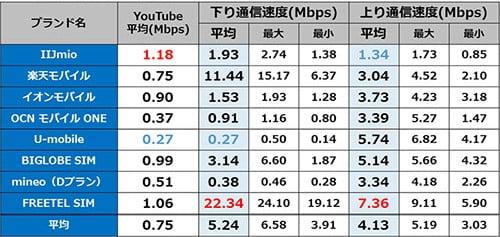 佐久平駅 12時台の通信速度