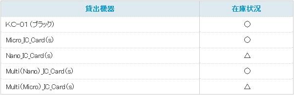 UQ mobileのレンタルサービス「Try UQ mobile」なら格安SIMを完全無料でお試し可能!対象端末・SIMカードと在庫状況