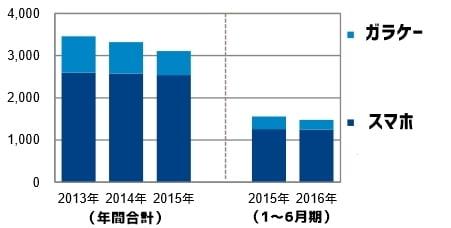 2016年上半期 国内のスマホ、携帯販売台数(GfK調べ)