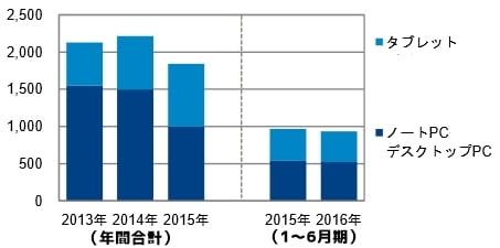 2016年上半期 国内のタブレット、パソコンの販売台数