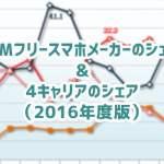 SIMフリースマホのメーカーシェア&4キャリアのシェアまとめ(2016年度版)