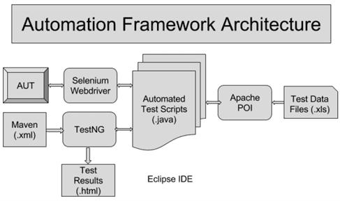 data driven framework selenium, Apache, POI TestNG