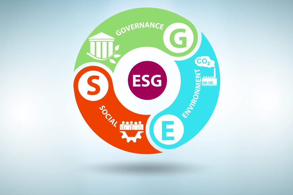 ESG wheel with the three components: Environment, Social, and Corporate Governance