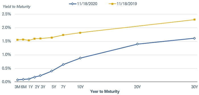 Graph of the 10-Year Treasury Yield Comparing Nov. 2019 and Nov. 2020