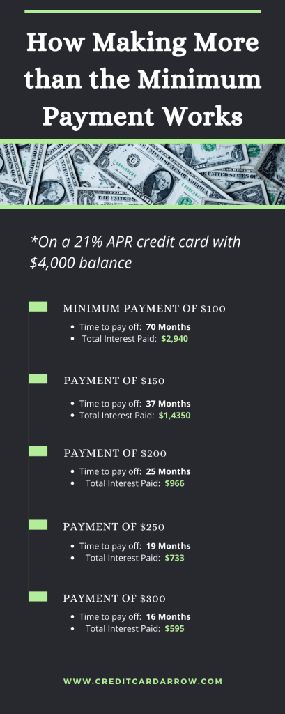 how to payoff debt faster