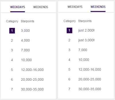 Starwood Preferred Guest Hotel Starpoints Redemption Schedule