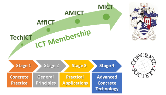 ICT Progression Membership