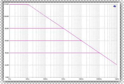 Power Bandwidth and Gain