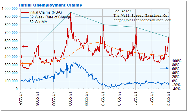 Initial Claims Chart- Click to enlarge