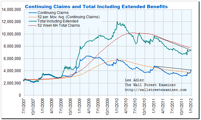 Continuing Unemployment Claims Chart - Click to enlarge
