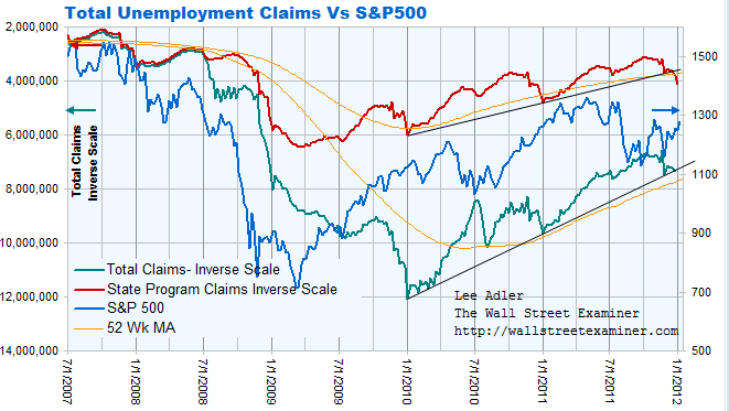 Continuing Claims vs. Stock Prices Chart- Click to enlarge