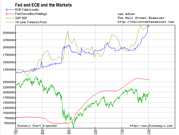 Fed, ECB and the Markets Chart- Click to enlarge