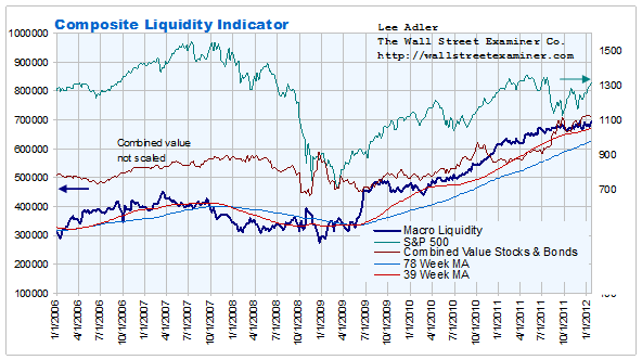Composite Liquidity Indicator Chart- Click to enlarge